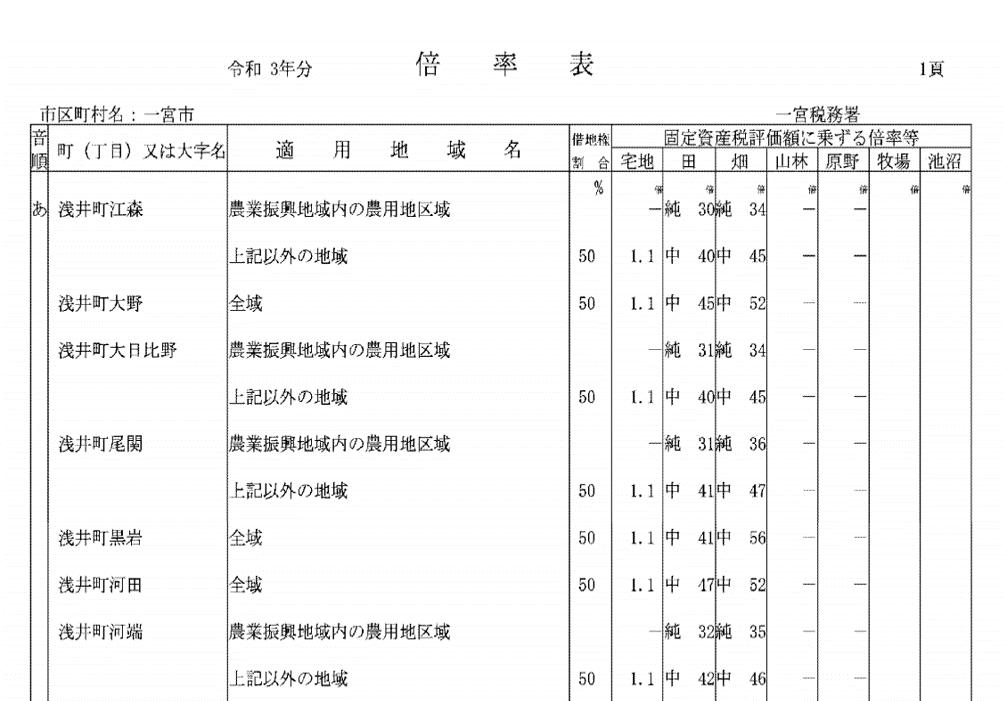 倍率表の例(愛知県一宮市)