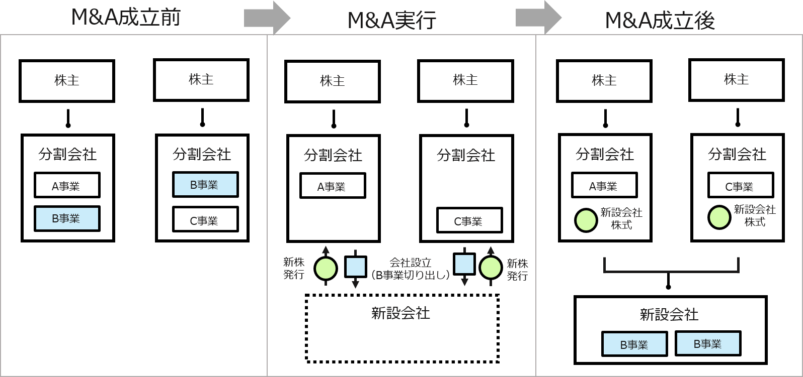 M&A(エムアンドエー)のスキーム 会社分割(共同新設分社型分割)の図
