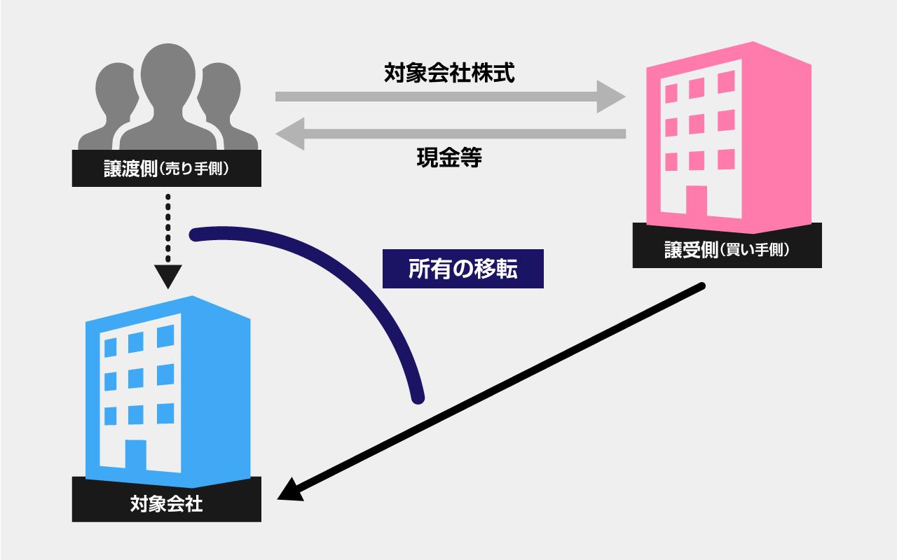 中小企業の株式譲渡とは【スキーム図】