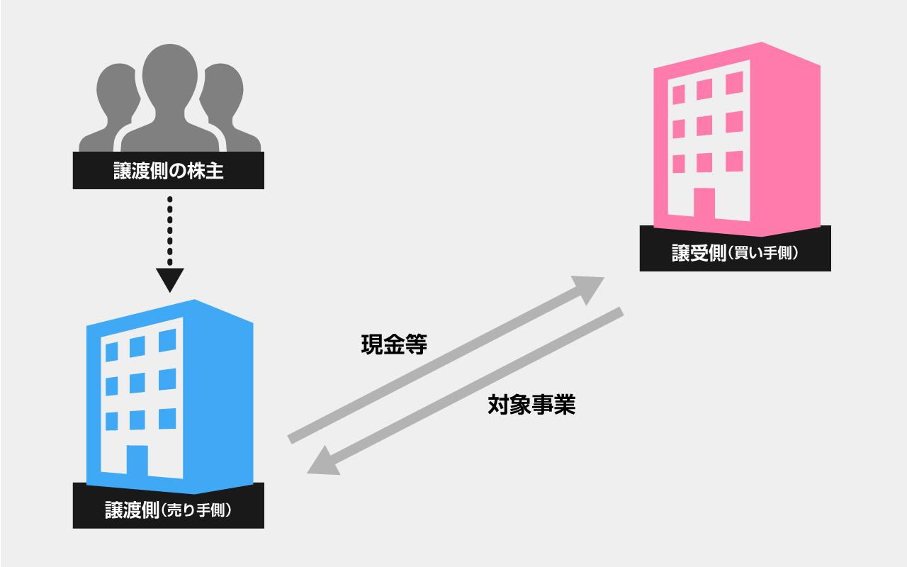 事業譲渡とは【スキーム図】
