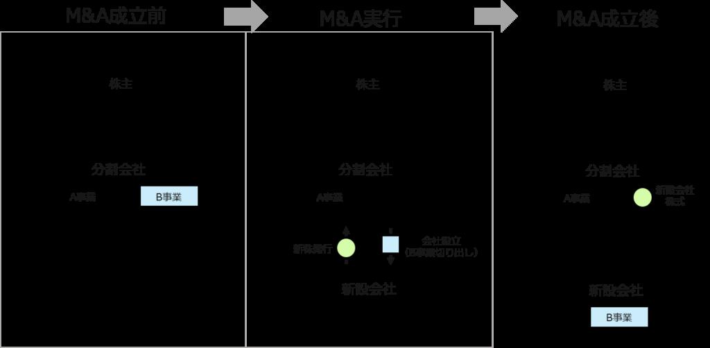 会社分割(分社型単独新設分割)