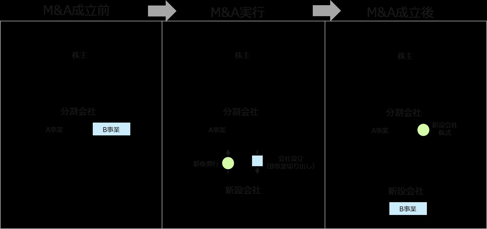 M&A(エムアンドエー)のスキーム 会社分割(単独型新設分社型分割)の図