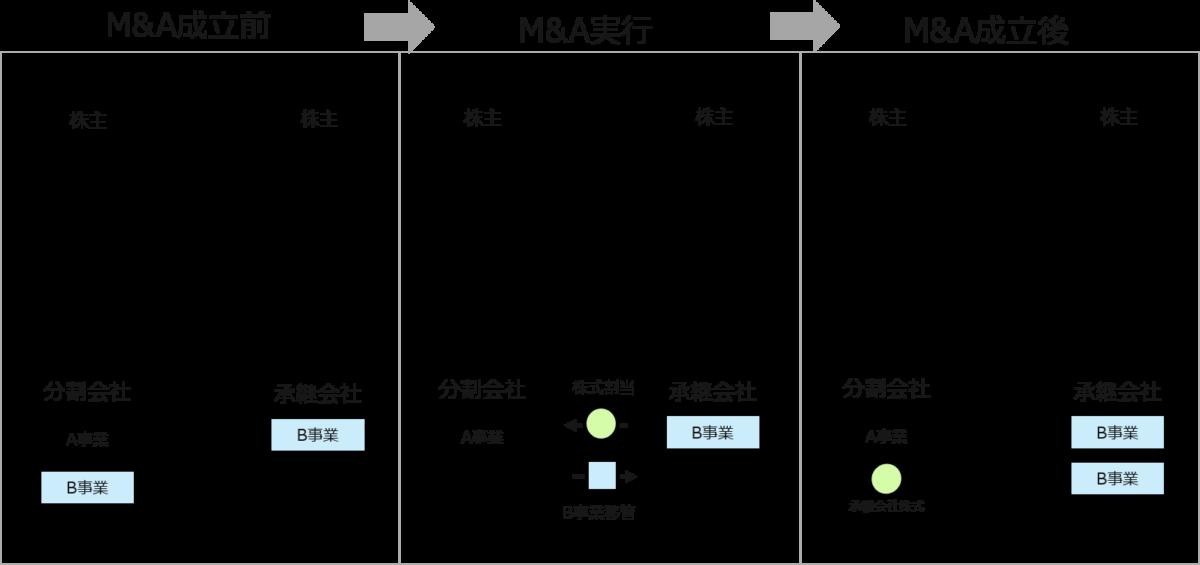 M&A(エムアンドエー)のスキーム 会社分割(分社型吸収分割)の図