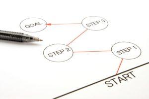 会社分割の登記申請の流れ【吸収分割】