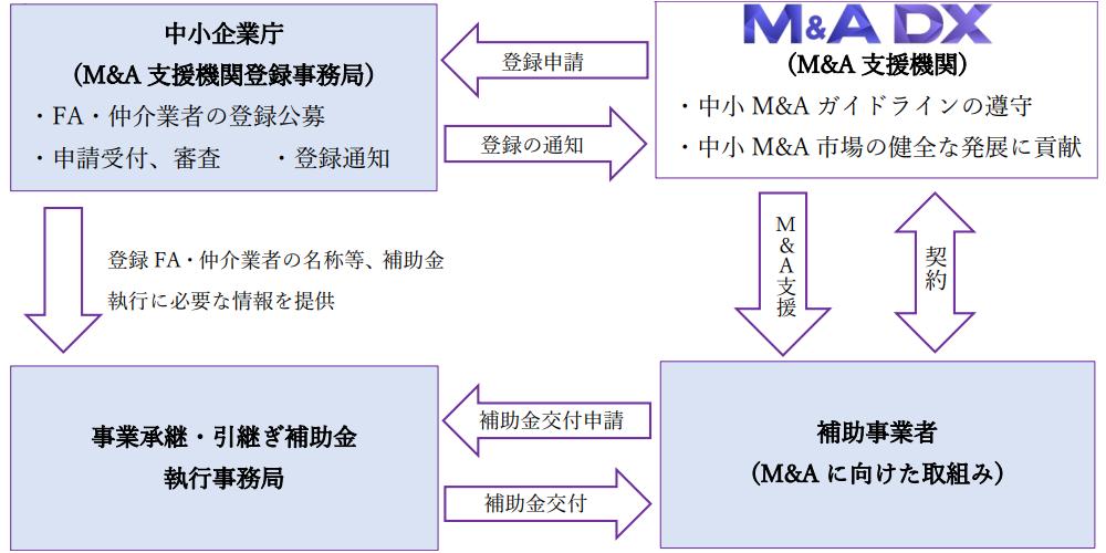 中小企業庁M&A支援機関登録が確認されました